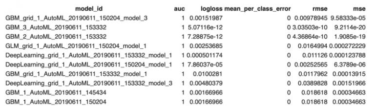 Топ-10 лучших моделей в H2O AutoML