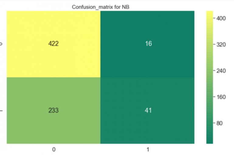 confusion matrix для Наивного Байесовского классификатора