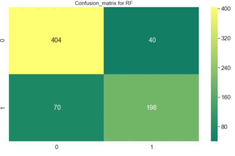 confusion matrix для Случайного леса