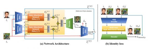 SANet: Flexible Neural Network Model for Style Transfer