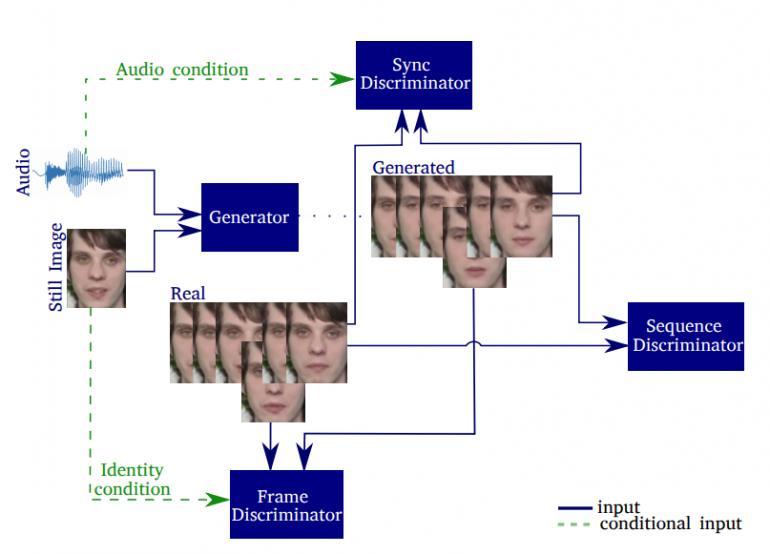 3 дискриминатора в deepfake модели Samsung