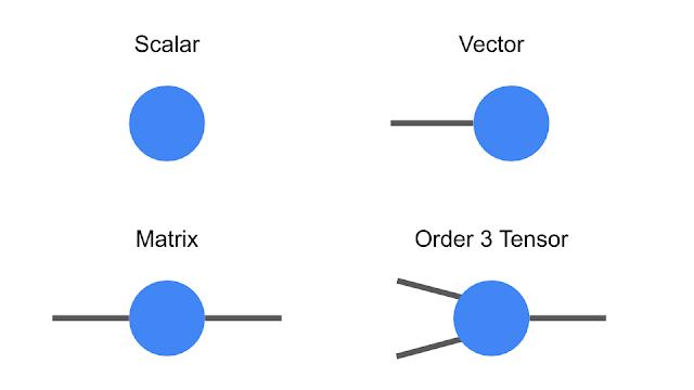 Схематическое обозначение тензоров