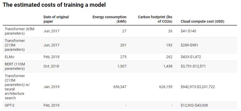 Посчитанные значения затрат энергии, фунтов в эквиваленте углекислого газа и стоимости для обучения моделей NLP