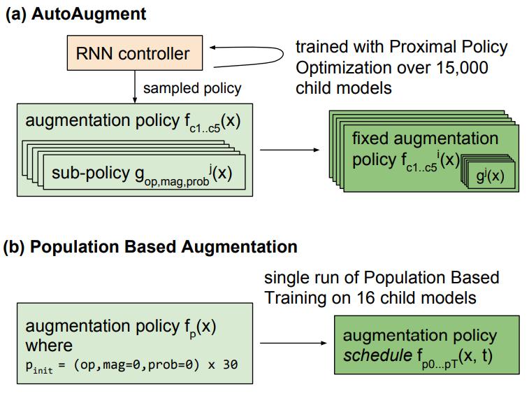Сравнение стратегий аугментации AutoAugment и PBA