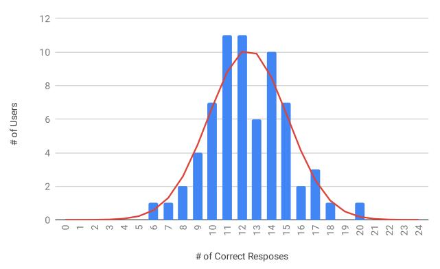 Распределение результатов Тьюринг-теста на сайте модели