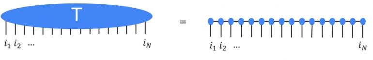 Тензор высокого порядка T представлен через множество тензоров низкого порядка в тензорной сети Metrix Product State