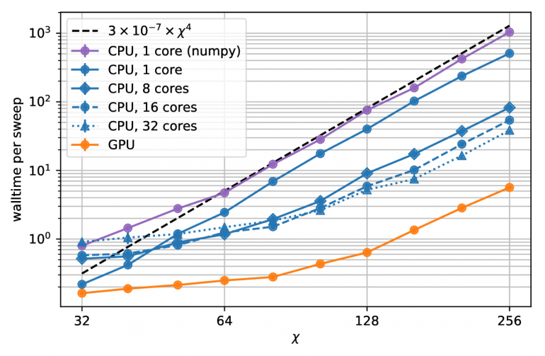 Время от размерности сети при разных вычислителях в тензорных сетях