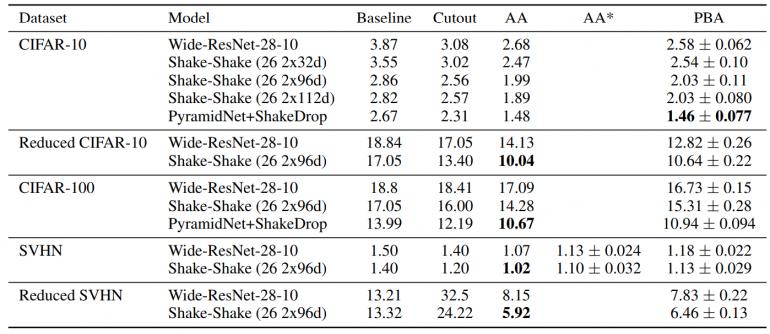 Результаты сравнения методов