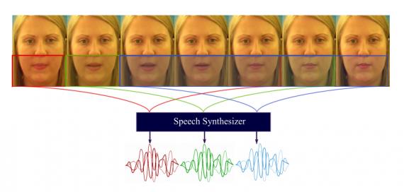 GAN Network Can Do Lip Reading And Output Speech