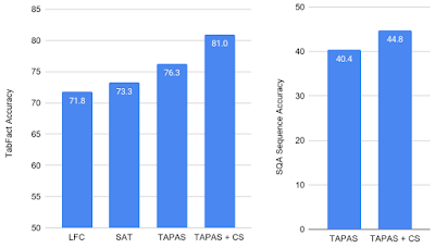 Model results on TabFact (left) and SQA (right) datasets