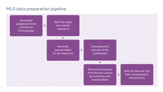 Visualization of the data collection process